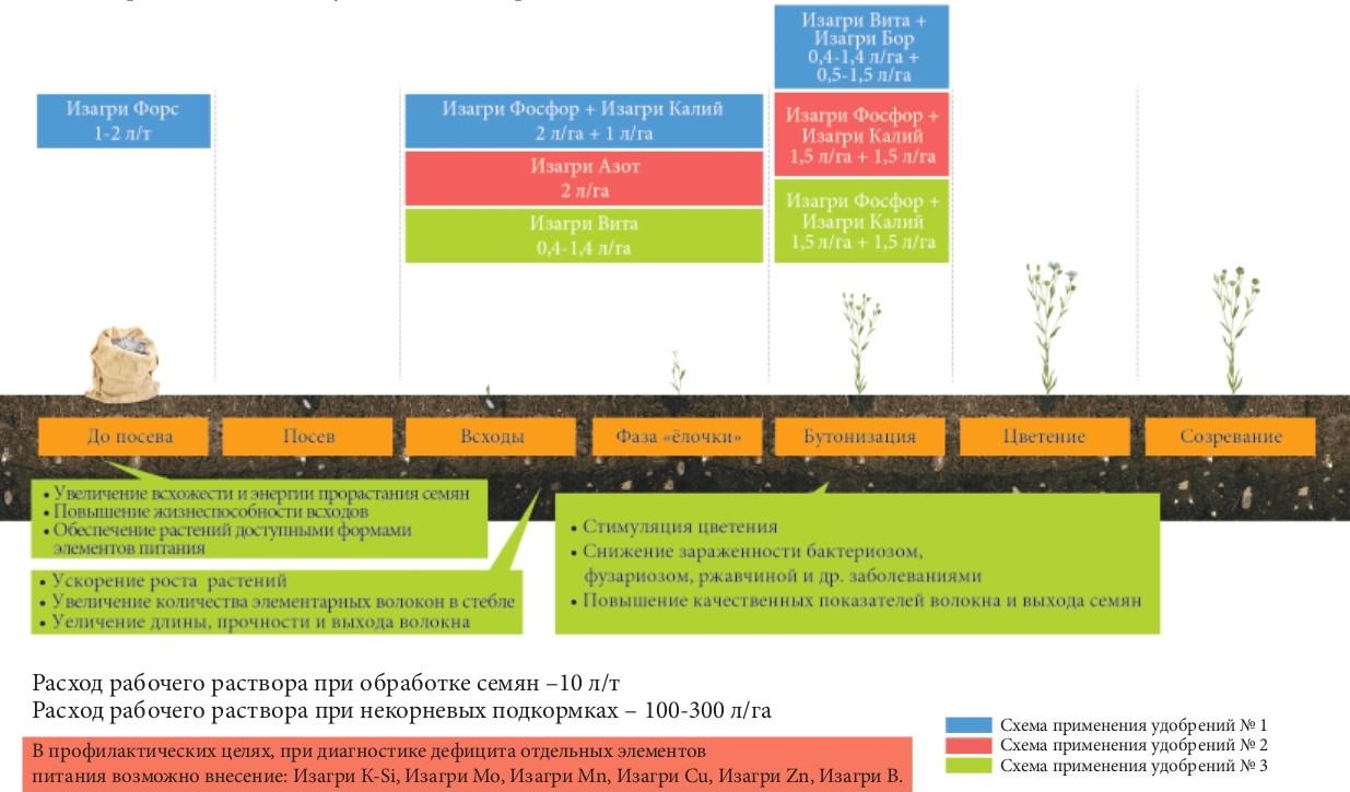 Программа питания для льна